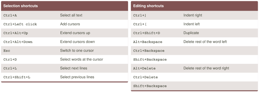 Mudlet-editor-shortcuts.png